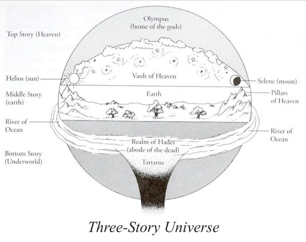 ARTIGO PARA ANÁLISE: O Universo de Três Camadas