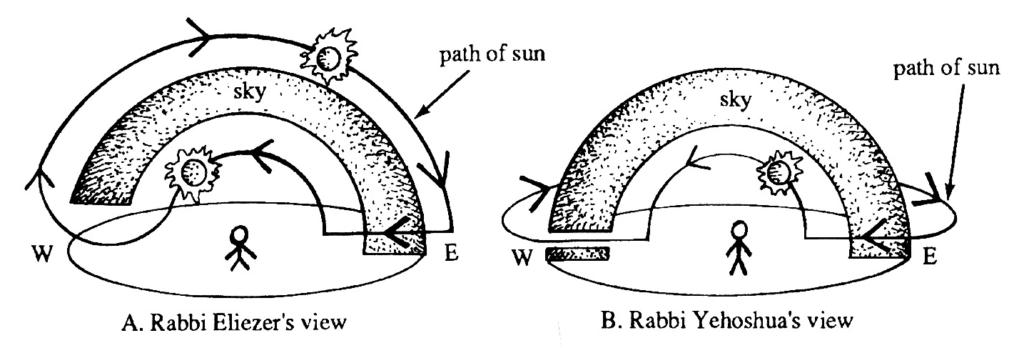 Sabedoria judaica: Rabinos discutiam movimento do Sol sobre a Terra plana