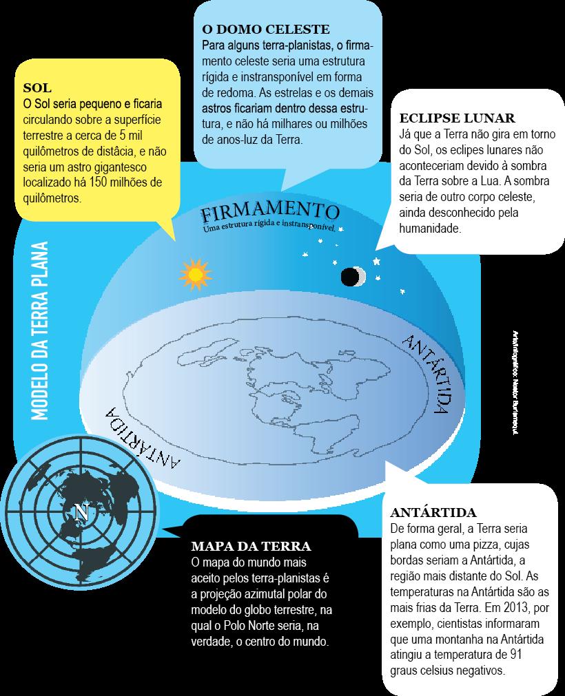 Cientistas brasileiros debatem o formato da Terra
